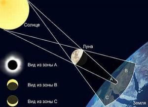 Солнечное затмение (схема)