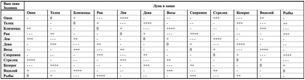 Таблица № 1 Положение Луны