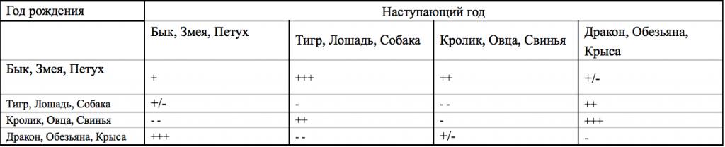 Таблица №1.1 Элемент удачи года