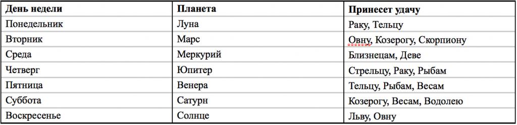 Таблица № 2 День недели