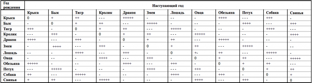 Таблица №2.1 Положение Юпитера