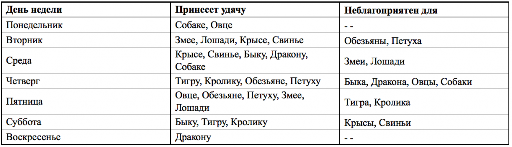 Таблица №3 День недели