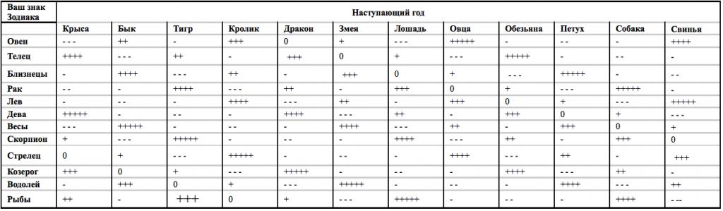 Таблица № 3.1 Положение Юпитера