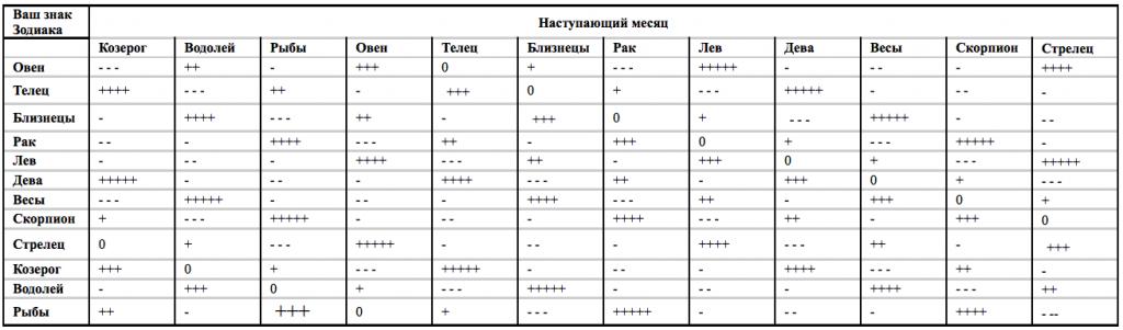 Таблица №3.2 Удачный месяц